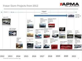 Fraser Dunn's Aston Martin car projects from 2012.