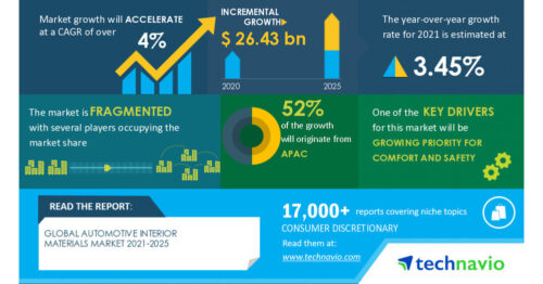 $ 26.43 Billion growth expected in Global Automotive Interior Materials Market during 2021-2025 | 3.45% YOY growth in 2021 amid pandemic