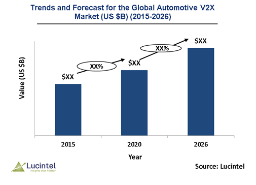 Opportunities for the global automotive V2X market to grow with a CAGR of 47% from 2021 to 2026